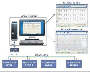 Uniwersalne środowisko rejestracji danych wrozproszonym środowisku pomiarowym